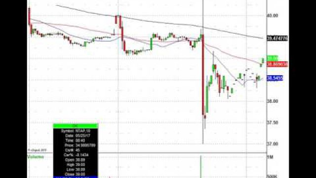 Just Trade It! BBY, DLTR, NTAP & Morre In Play