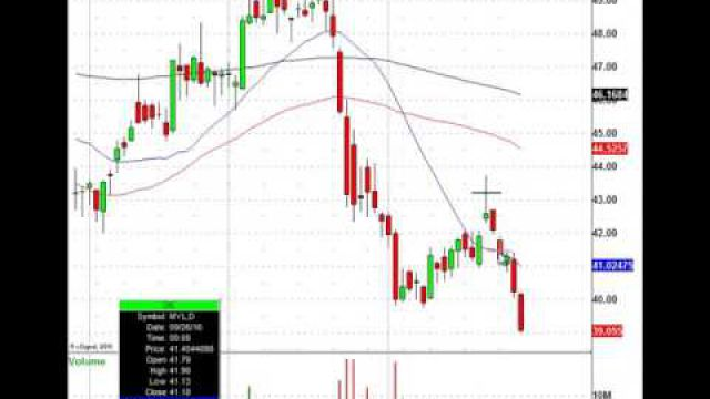 This Chart Pattern Just Made Over 50.0 Percent In A Week