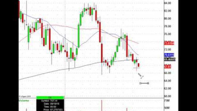 Retail Stocks Slump, Trade This Target Level