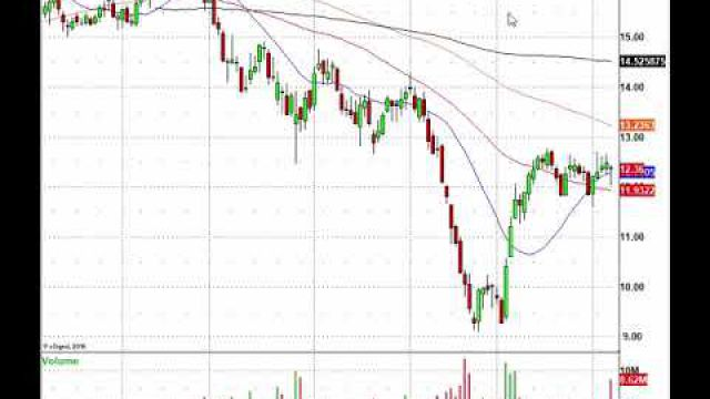Trade This Market! EXPE, MAT, HAS, AMZN & More In Play