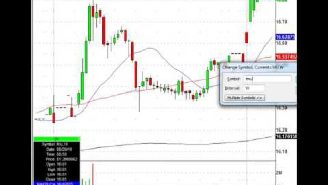 Trade The Stocks That The Market Gives You: MYL, HLF, HOG & More