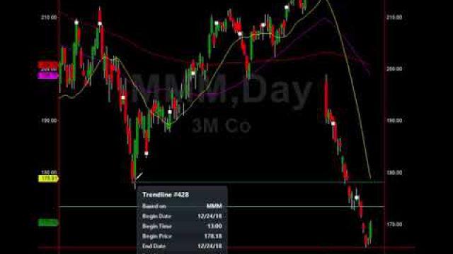 Options Trades, Big Trade Profit Setups & More