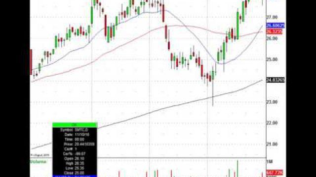 Retail Stocks Under Pressure: EXPR, GES & DG Slide